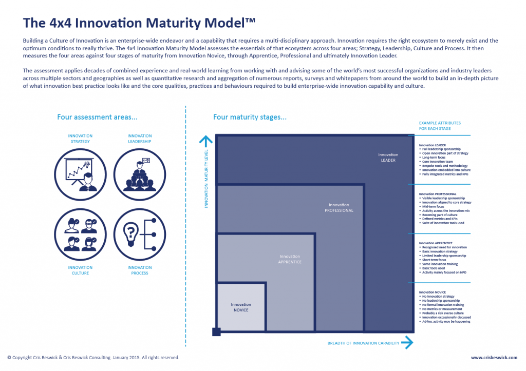 4x4 Innovation Maturity Model